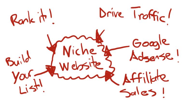make-money-with-niche-websites