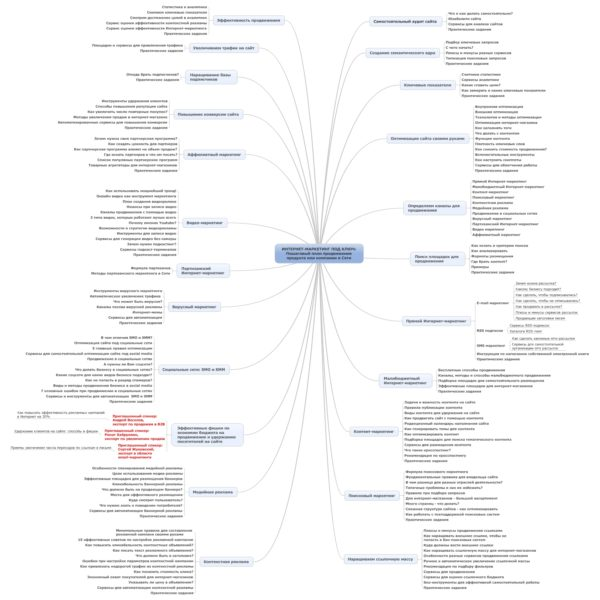 keyword-research-mindmaps