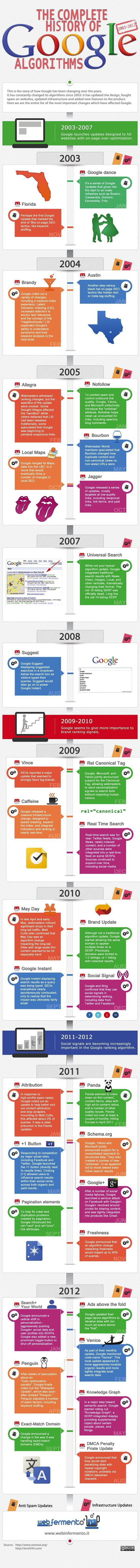 Google-Algorithms-History-of-Update