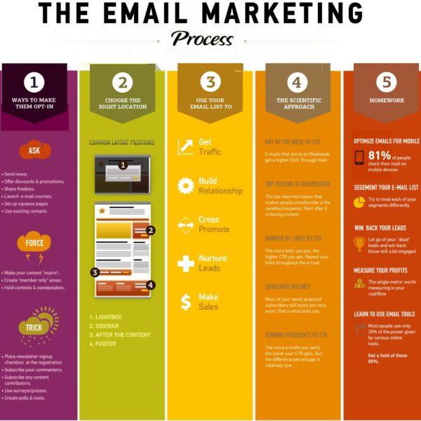 email_marketing-mindmap