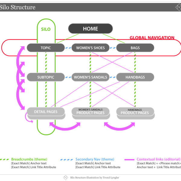 SEO Strategy Infographic: Information Architecture, Website Stru