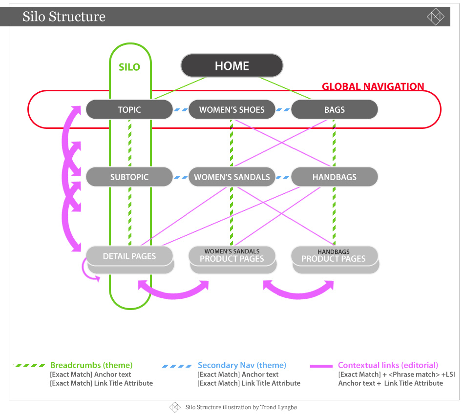 seo-templates-link-building-seo-strategy-architecture.