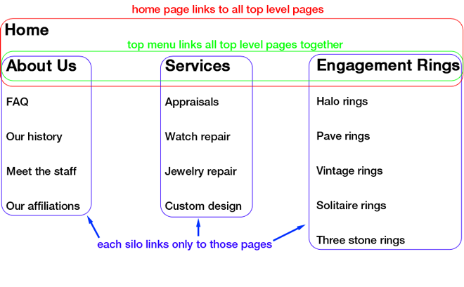 seo-templates-link-building-silo-structure-illistrated.