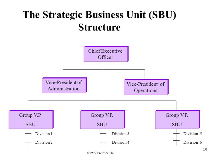 samsung strategic business units Focus on strategic business units focus' contact centers are organized into strategic business units (sbu), each of which partners with a client to provide quality service to its customers.