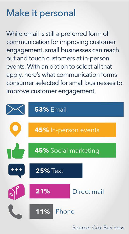 communication-methods-preferred-by-small-business-customers