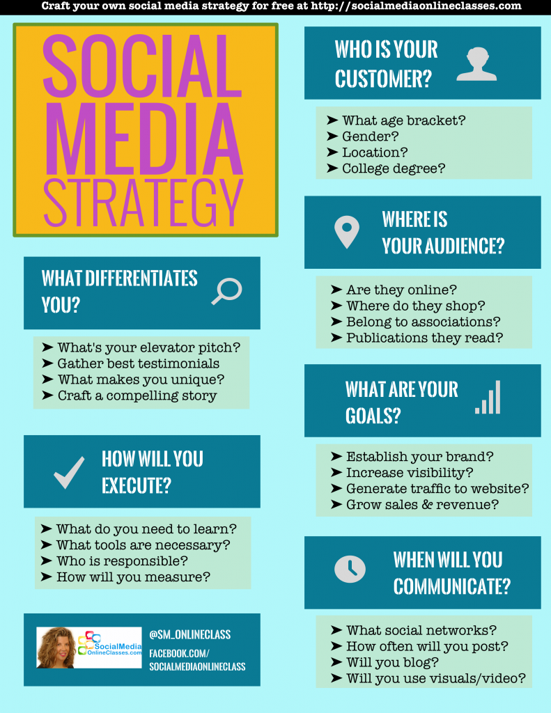SOCIAL MEDIA STRATEGY TEMPLATE Charts Download Psd