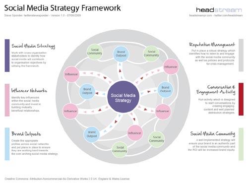 social-media-framework template chart